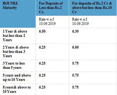 Bank of India FD Interest Rate